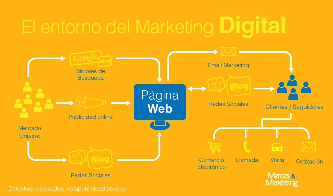 ecosistema marketing digital